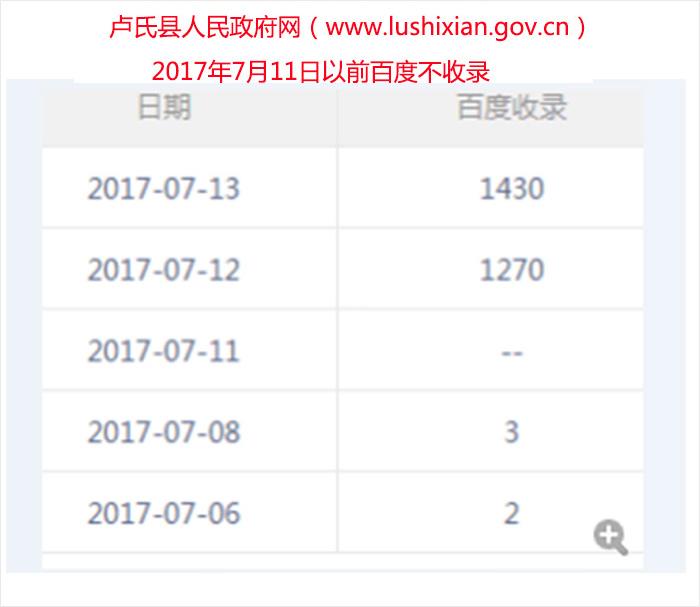 卢氏县人民政府网以前百度不收录