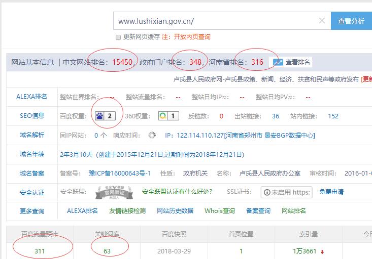 2018年3月31日卢氏县人民政府网的表现