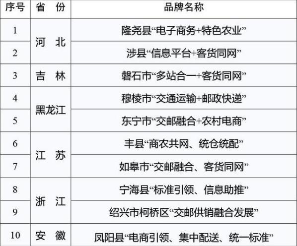 首批农村物流服务品牌名单1