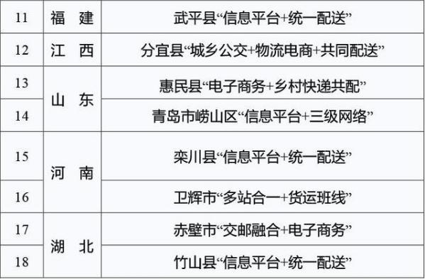 首批农村物流服务品牌名单2
