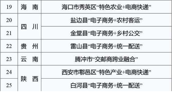 首批农村物流服务品牌名单3